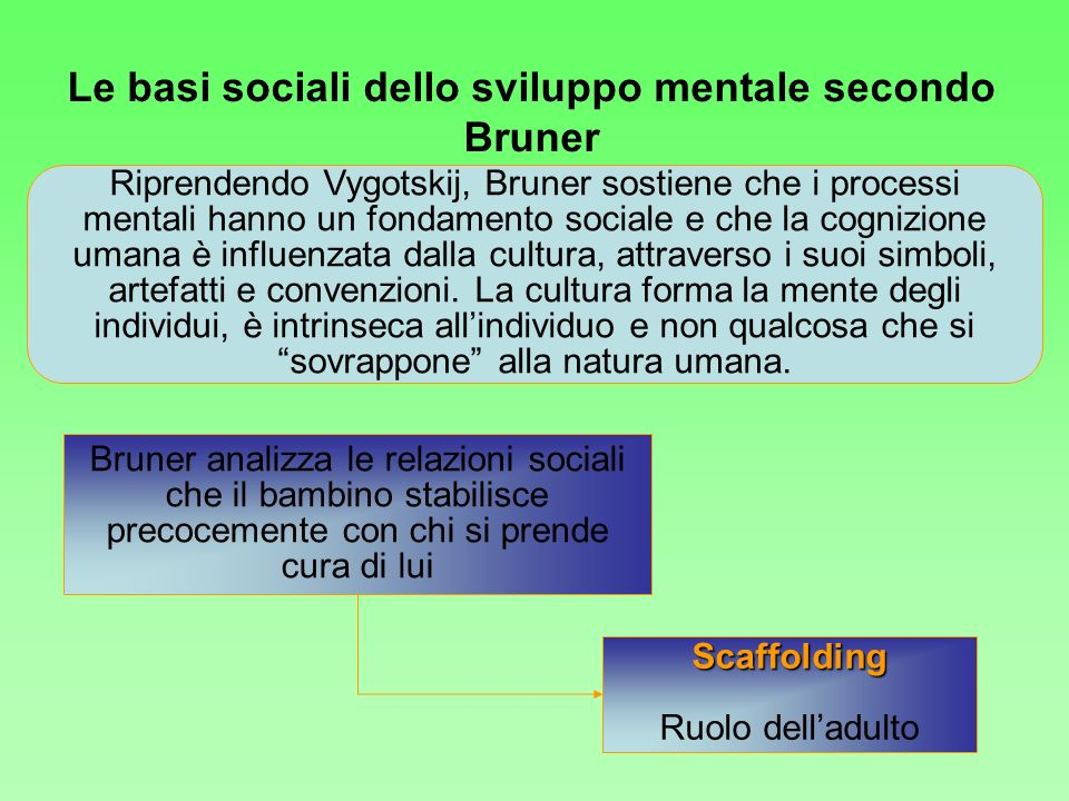 Riprendendo Vygotskij, Bruner sostiene che i processi mentali hanno un fondamento sociale e che la cognizione umana è influenzata dalla cultura, attra