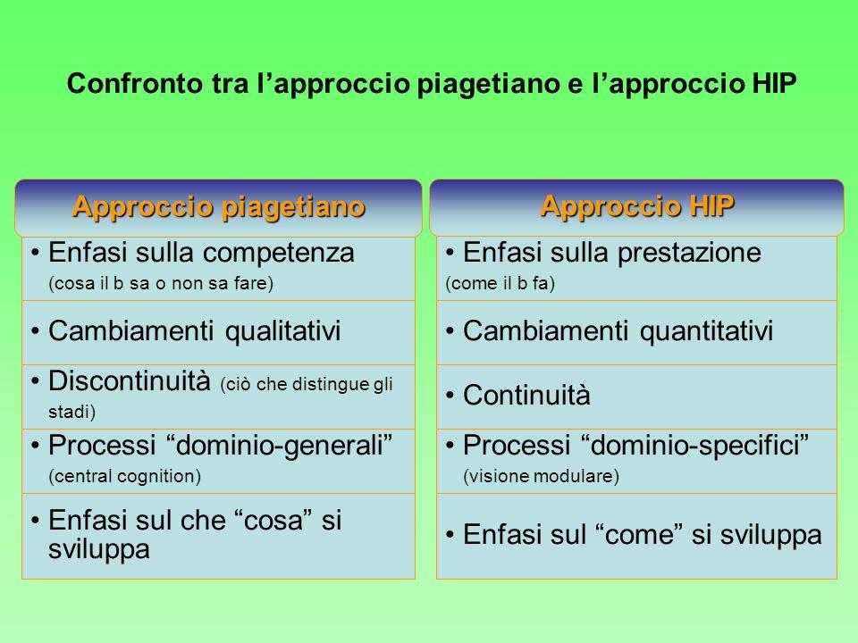 Enfasi sulla competenza (cosa il b sa o non sa fare) Approccio piagetiano Approccio HIP Cambiamenti qualitativi Discontinuità (ciò che distingue gli s