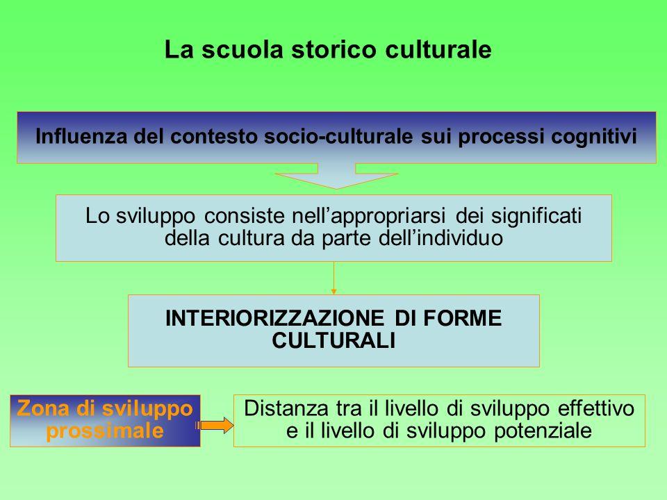 Influenza del contesto socio-culturale sui processi cognitivi Lo sviluppo consiste nellappropriarsi dei significati della cultura da parte dellindivid