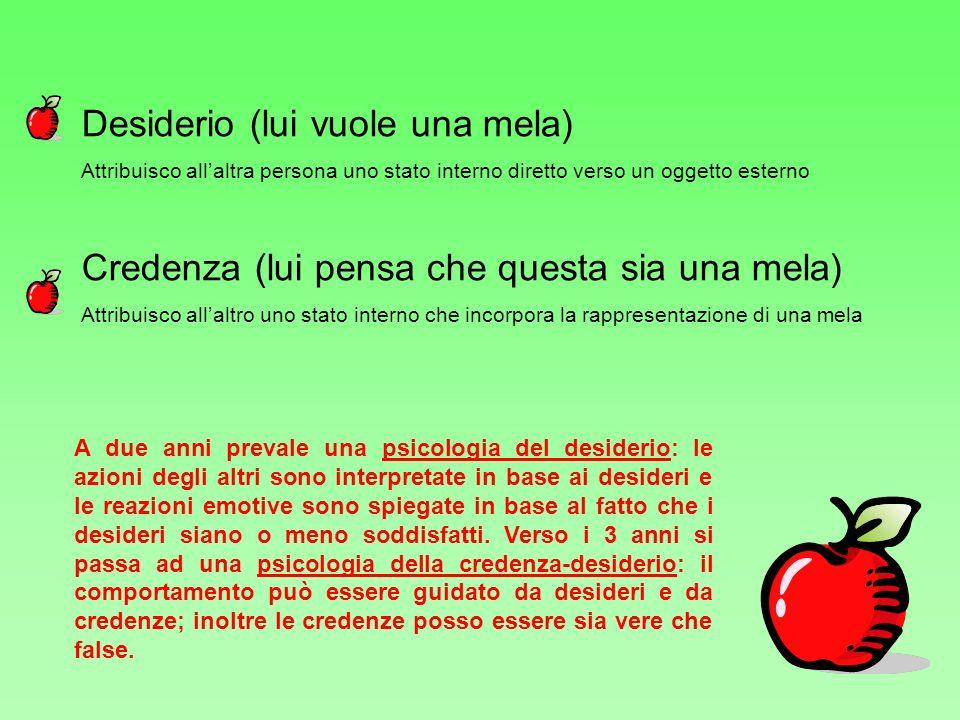 Desiderio (lui vuole una mela) Attribuisco allaltra persona uno stato interno diretto verso un oggetto esterno Credenza (lui pensa che questa sia una