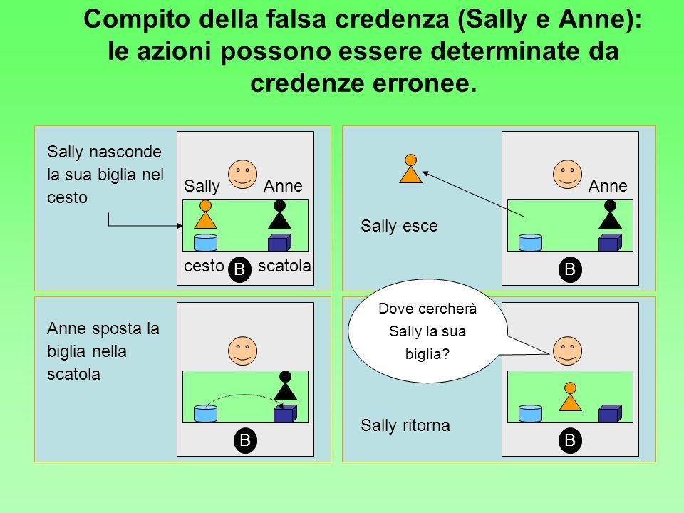 SallyAnne cestoscatola Sally nasconde la sua biglia nel cesto Anne Sally esce Anne sposta la biglia nella scatola Sally ritorna Dove cercherà Sally la