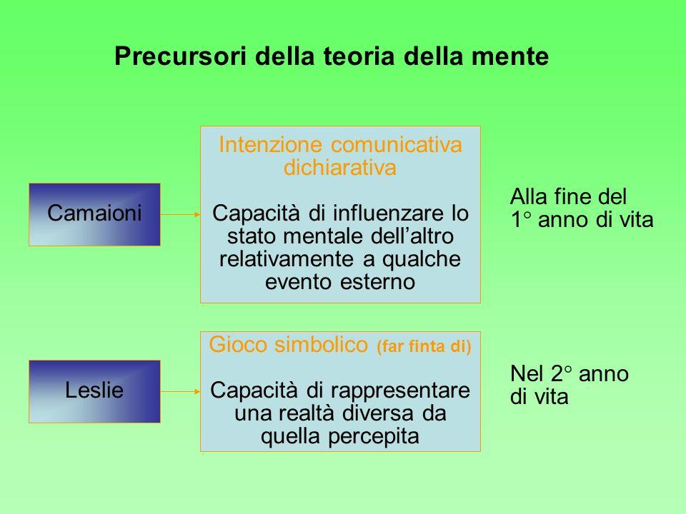 Leslie Camaioni Gioco simbolico (far finta di) Capacità di rappresentare una realtà diversa da quella percepita Intenzione comunicativa dichiarativa C