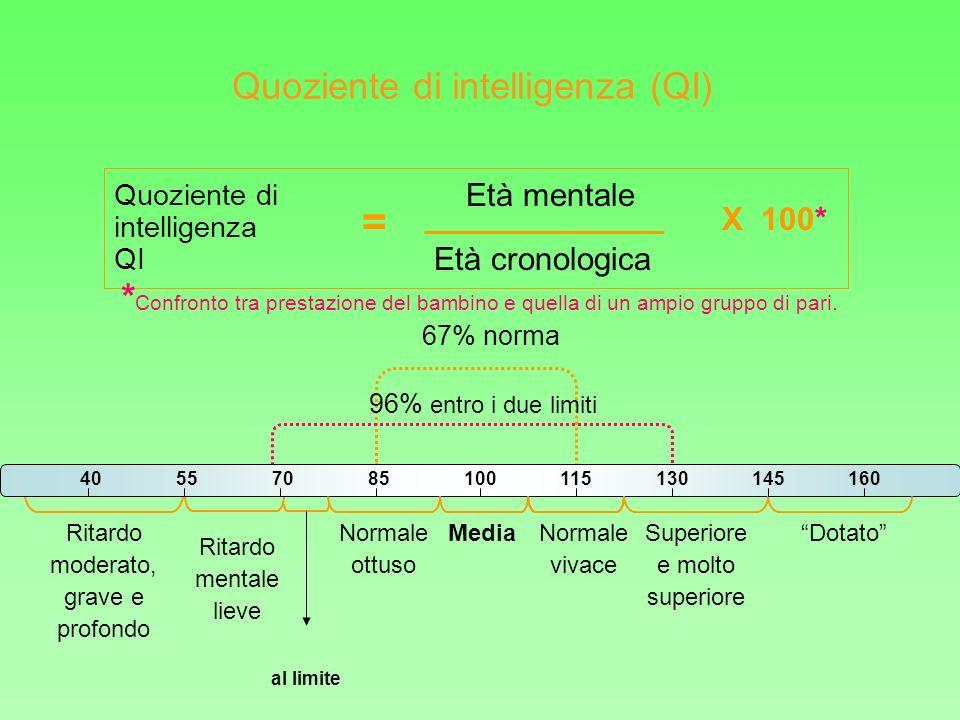 100 40557085100115130145160 Media Quoziente di intelligenza QI = Età cronologica Età mentale X 100* Normale vivace Normale ottuso Ritardo mentale liev