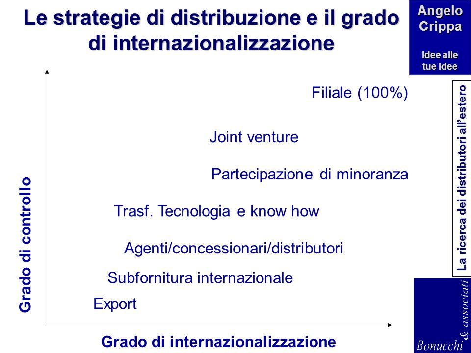 Angelo Crippa Idee alle tue idee La ricerca dei distributori allestero Paese A Strategico Paese B Potenziale Paese C Tattico Impegno forte, stabile e