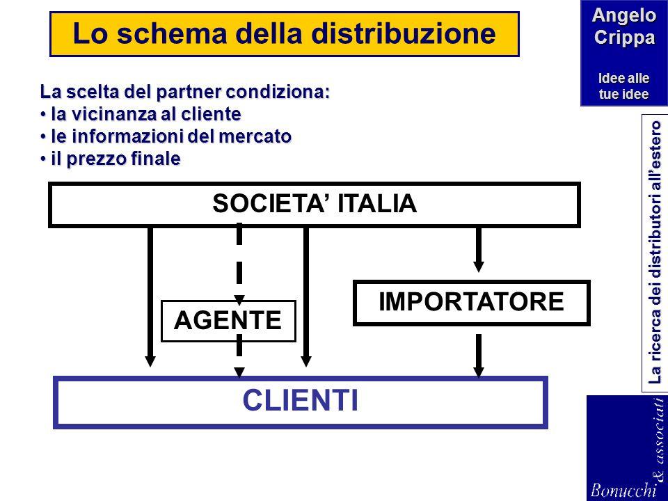 Angelo Crippa Idee alle tue idee La ricerca dei distributori allestero Le forme di presenza sui mercati internazionali Compratori (Buyers) Compratori