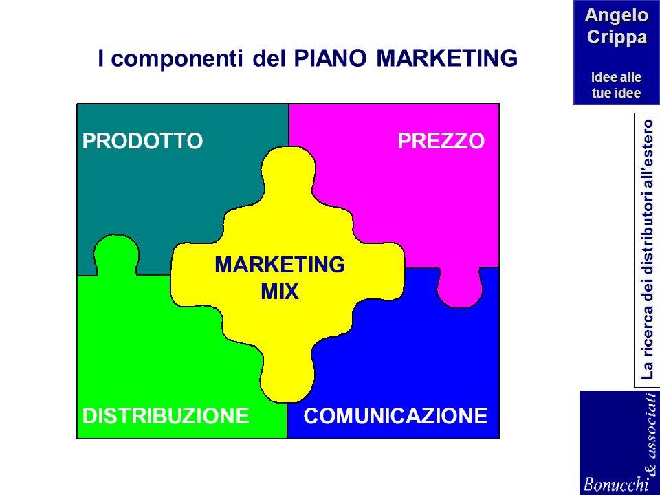 ANALISIPIANIFICAZIONE CONTROLLO Chi siamo linternazionalizzazi one la ricerca e la definizione della priorità tra mercati In generale: Marketing Ecofi