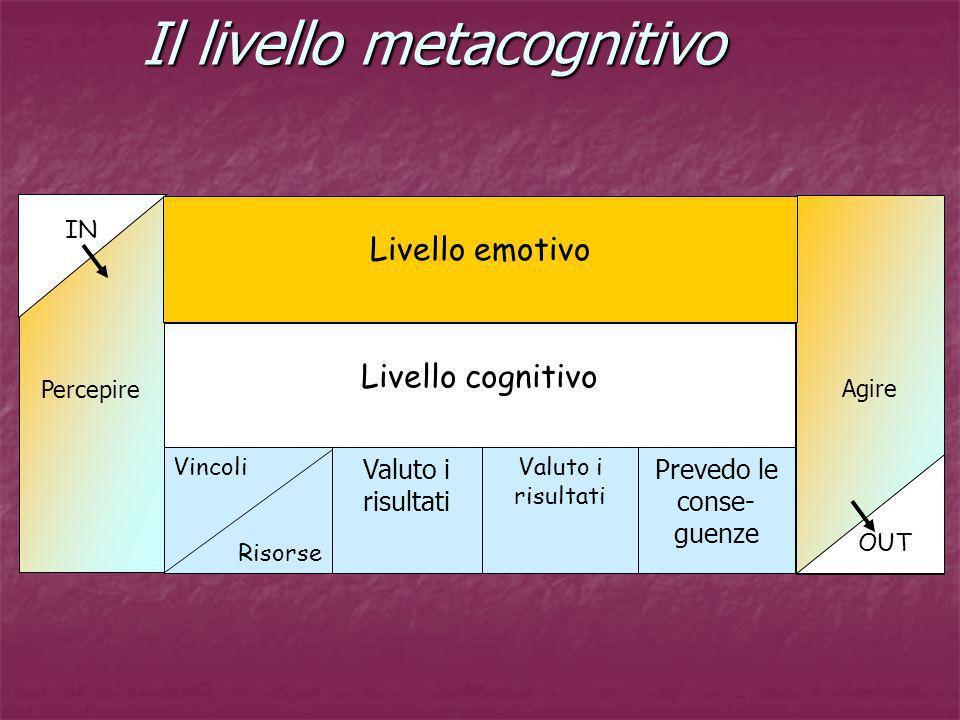 Il livello metacognitivo Percepire Agire Livello cognitivo IN OUT Livello emotivo Vincoli Risorse Valuto i risultati Prevedo le conse- guenze