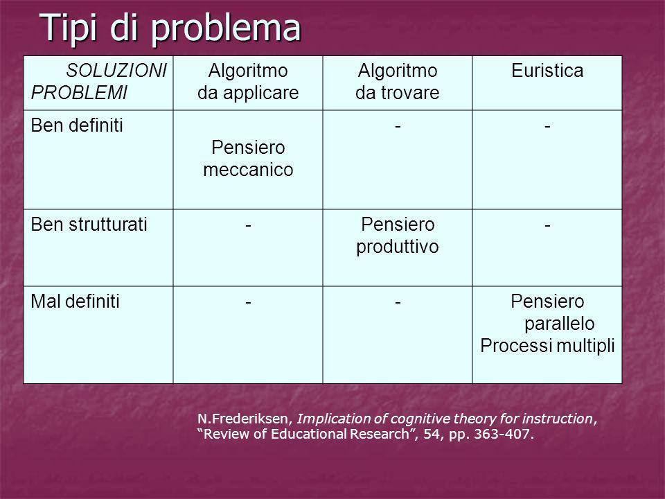 Tipi di problema SOLUZIONI PROBLEMI Algoritmo da applicare Algoritmo da trovare Euristica Ben definiti Pensiero meccanico -- Ben strutturati-Pensiero