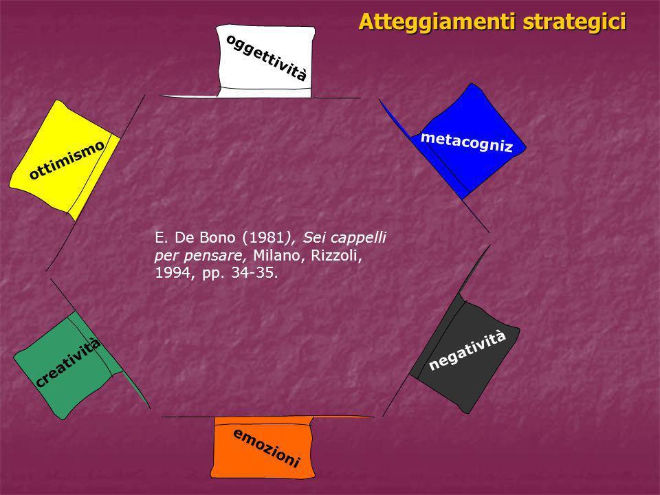 Atteggiamenti strategici E. De Bono (1981), Sei cappelli per pensare, Milano, Rizzoli, 1994, pp. 34-35. oggettività emozioni negatività ottimismo crea