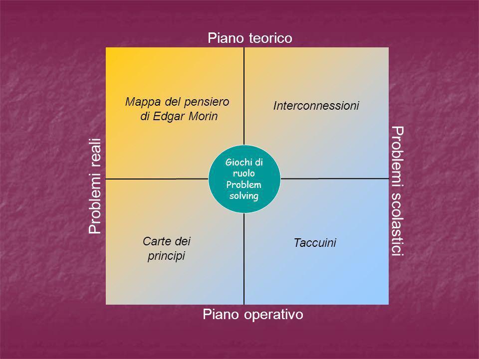 Mappa del pensiero di Edgar Morin Problemi reali Piano teorico Problemi scolastici Giochi di ruolo Problem solving Piano operativo Interconnessioni Ca