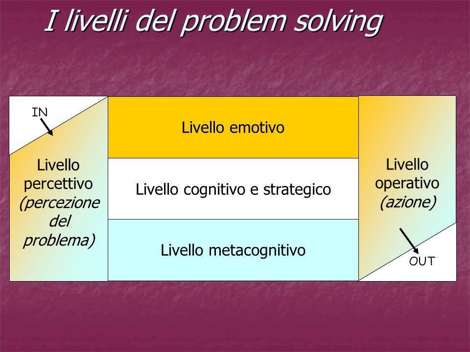 I livelli del problem solving Livello percettivo (percezione del problema) Livello emotivo Livello cognitivo e strategico Livello metacognitivo Livell