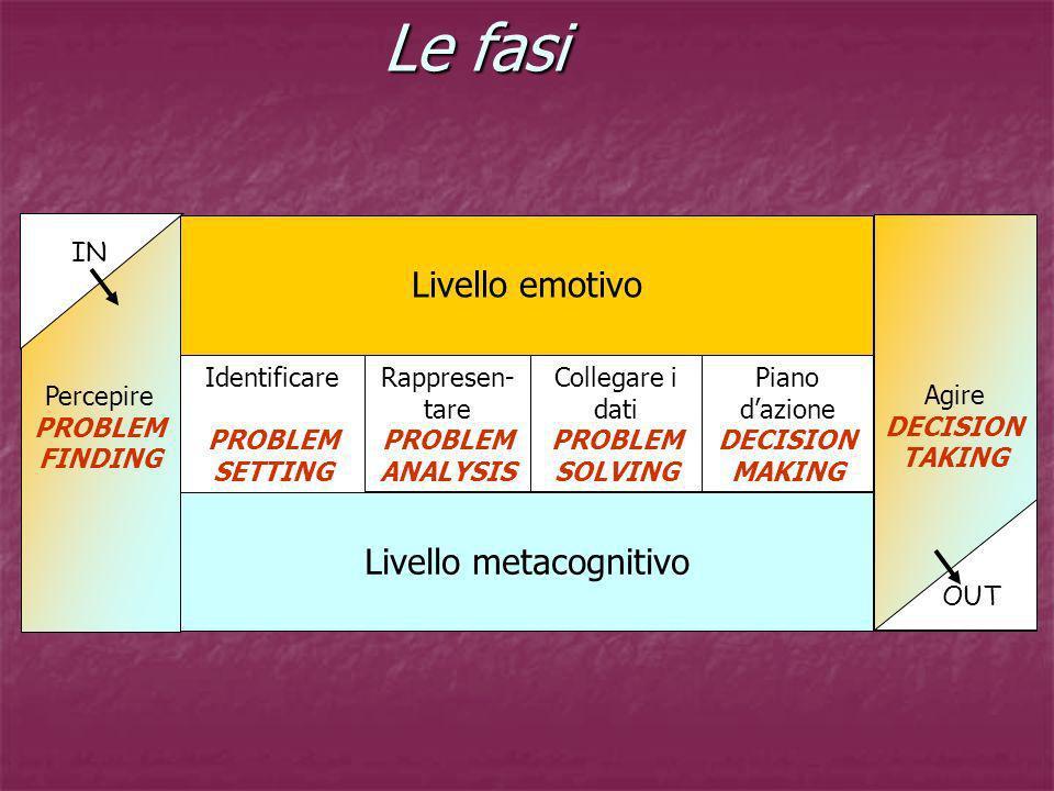 Le fasi Le fasi Percepire PROBLEM FINDING Livello emotivo Identificare PROBLEM SETTING Livello metacognitivo Agire DECISION TAKING Rappresen- tare PRO