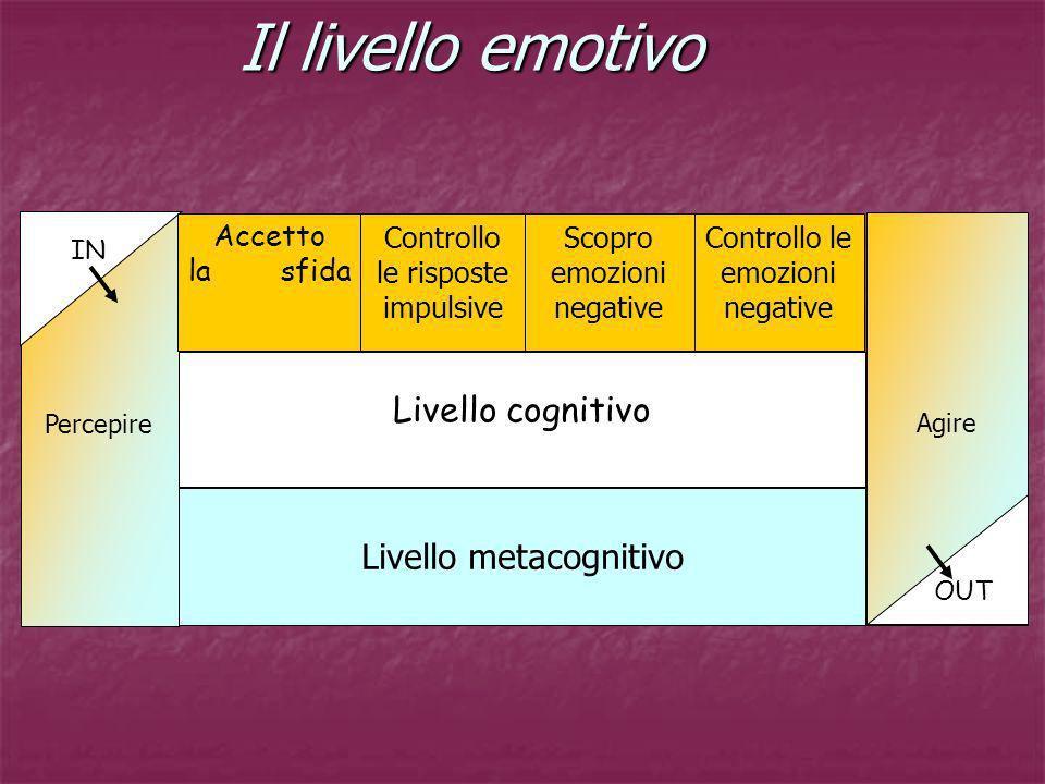 Il livello emotivo Il livello emotivo Percepire Livello metacognitivo Agire Livello cognitivo IN OUT Accetto la sfida Controllo le risposte impulsive