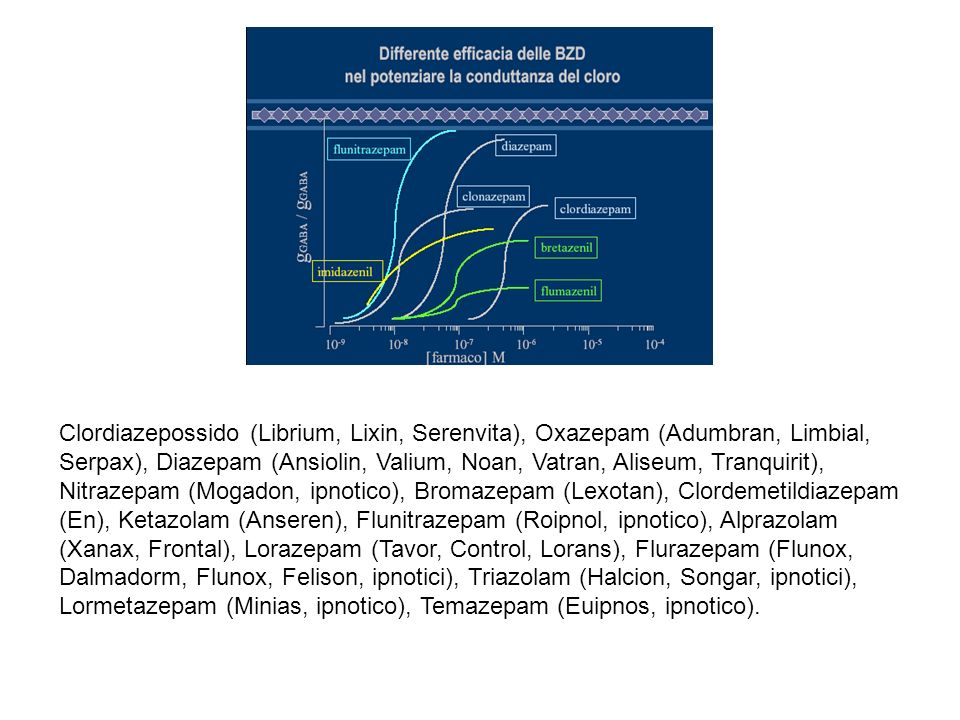 Clordiazepossido (Librium, Lixin, Serenvita), Oxazepam (Adumbran, Limbial, Serpax), Diazepam (Ansiolin, Valium, Noan, Vatran, Aliseum, Tranquirit), Ni