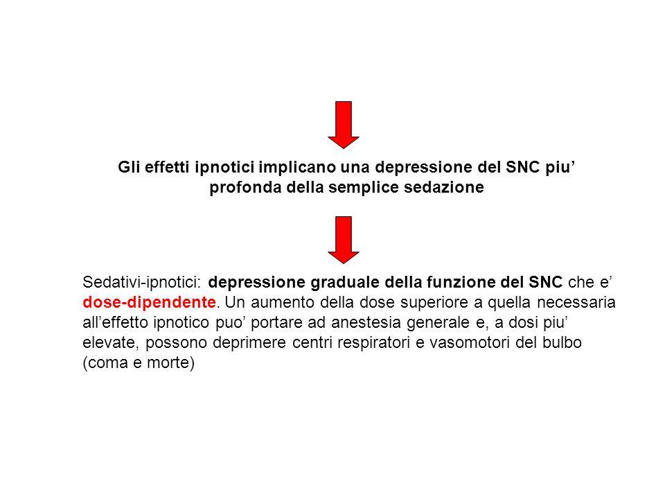 Gli effetti ipnotici implicano una depressione del SNC piu profonda della semplice sedazione Sedativi-ipnotici: depressione graduale della funzione de