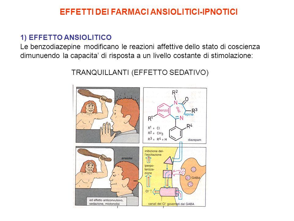 BENZODIAZEPINE E BARBITURICI : farmaci ansiolitici e ipnotici piu usati Diazepam (Valium) Nitrazepam Lorazepam Oxazepam Si legano al complesso recettore GABA/canale ionico e modulano allostericamente la sua attivita BENZODIAZEPINE BARBITURICI: facilitano lazione inibitoria del GABA, effetto GABA-mimetico