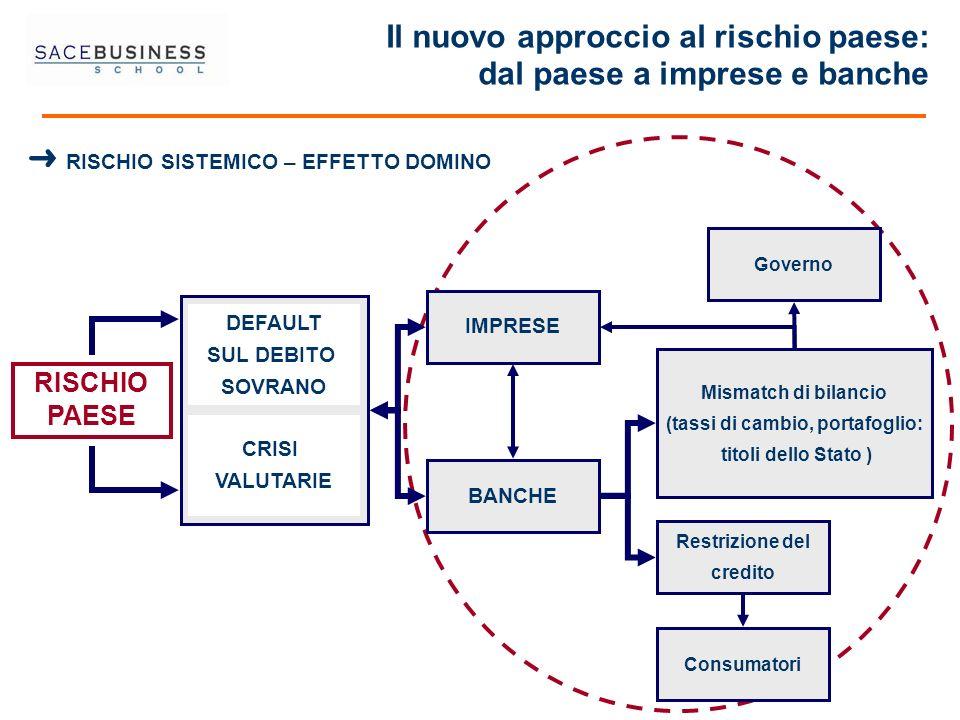 Il nuovo approccio al rischio paese: dal paese a imprese e banche RISCHIO PAESE CRISI VALUTARIE DEFAULT SUL DEBITO SOVRANO IMPRESE BANCHE Restrizione
