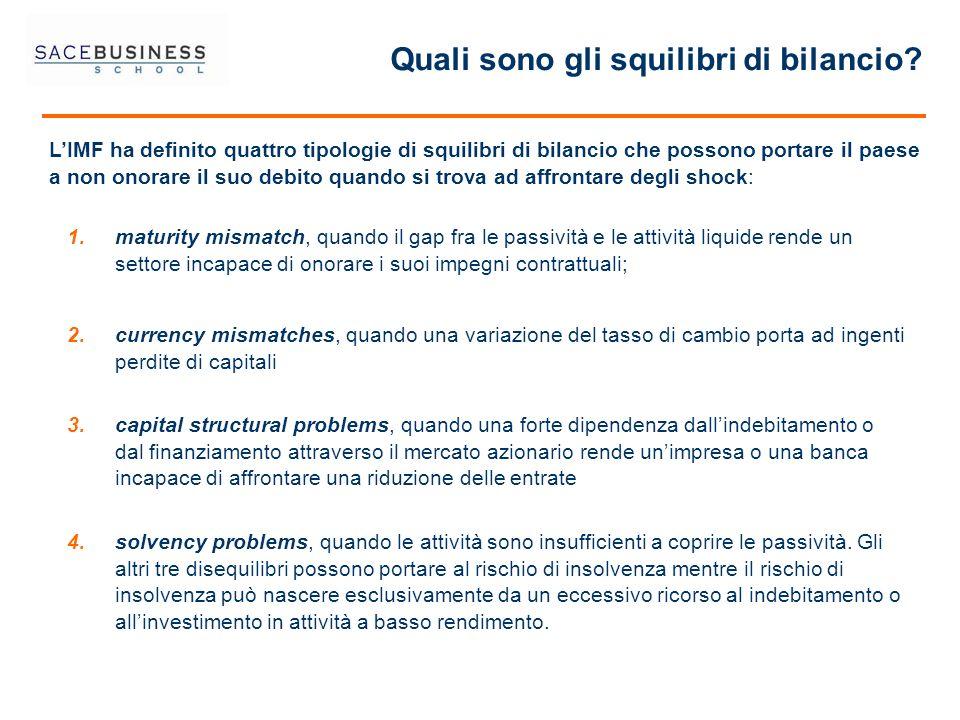 Quali sono gli squilibri di bilancio? 1.maturity mismatch, quando il gap fra le passività e le attività liquide rende un settore incapace di onorare i