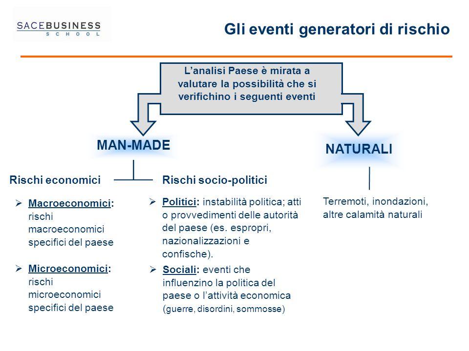Gli eventi generatori di rischio NATURALI Rischi socio-politici MAN-MADE Rischi economici Politici: instabilità politica; atti o provvedimenti delle a