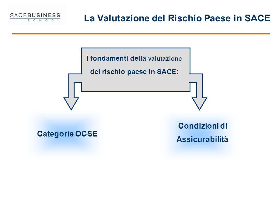 La Valutazione del Rischio Paese in SACE Condizioni di Assicurabilità Categorie OCSE I fondamenti della valutazione del rischio paese in SACE: