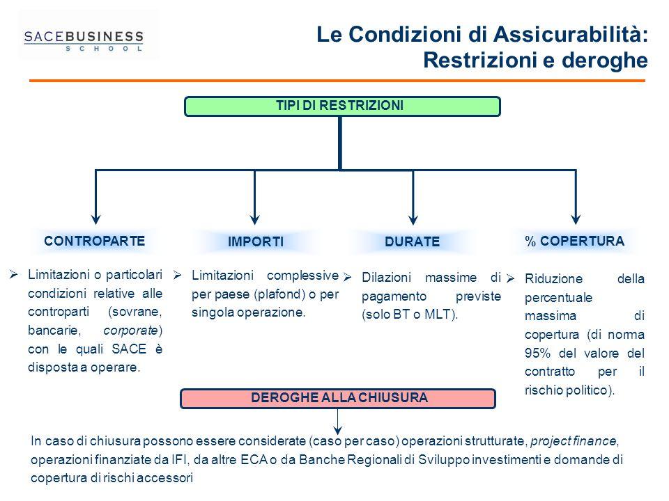 IMPORTI CONTROPARTE TIPI DI RESTRIZIONI Le Condizioni di Assicurabilità: Restrizioni e deroghe % COPERTURA DURATE Limitazioni o particolari condizioni