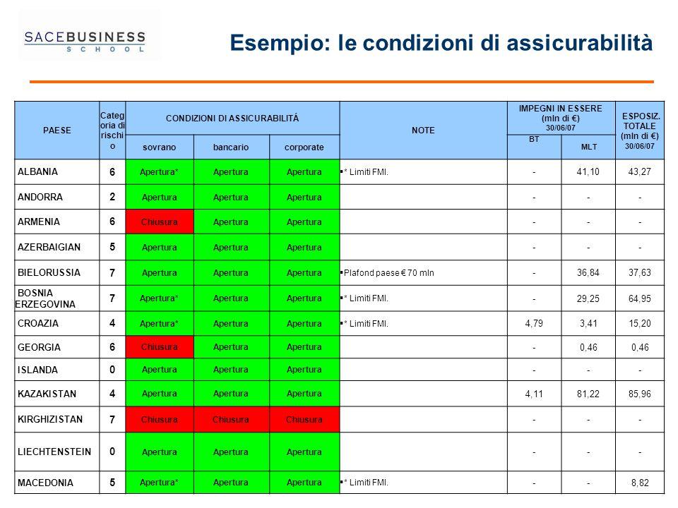 PAESE Categ oria di rischi o CONDIZIONI DI ASSICURABILITÁ NOTE IMPEGNI IN ESSERE (mln di ) 30/06/07 ESPOSIZ. TOTALE (mln di ) 30/06/07 sovranobancario