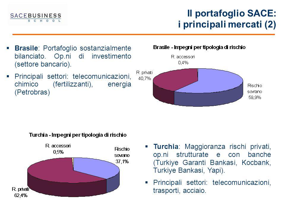 Il portafoglio SACE: i principali mercati (2) Brasile: Portafoglio sostanzialmente bilanciato. Op.ni di investimento (settore bancario). Principali se