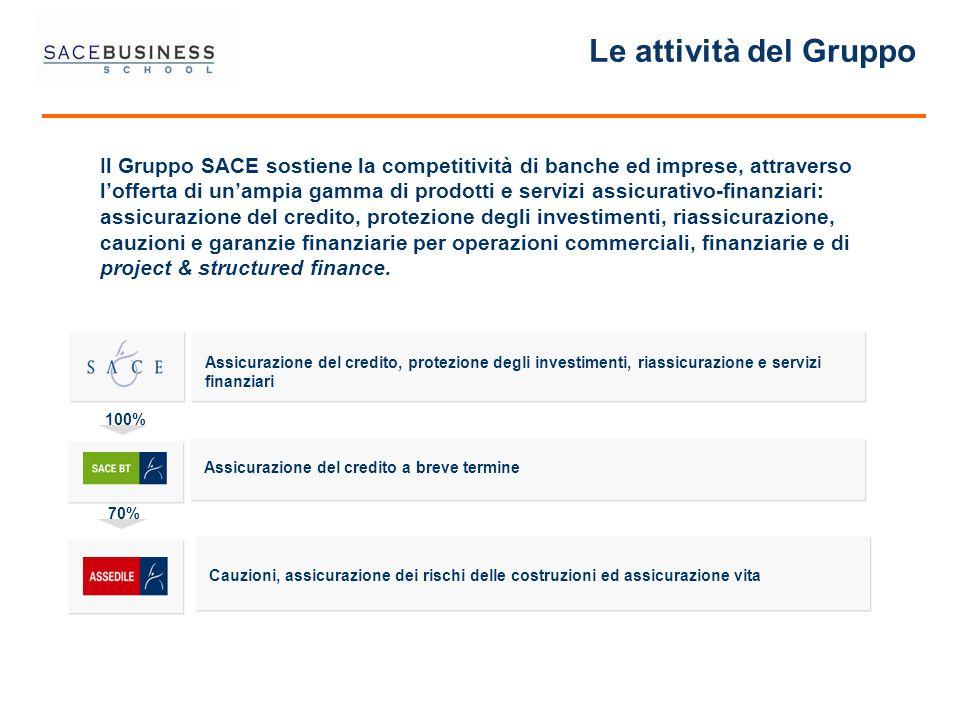 Le attività del Gruppo Il Gruppo SACE sostiene la competitività di banche ed imprese, attraverso lofferta di unampia gamma di prodotti e servizi assic