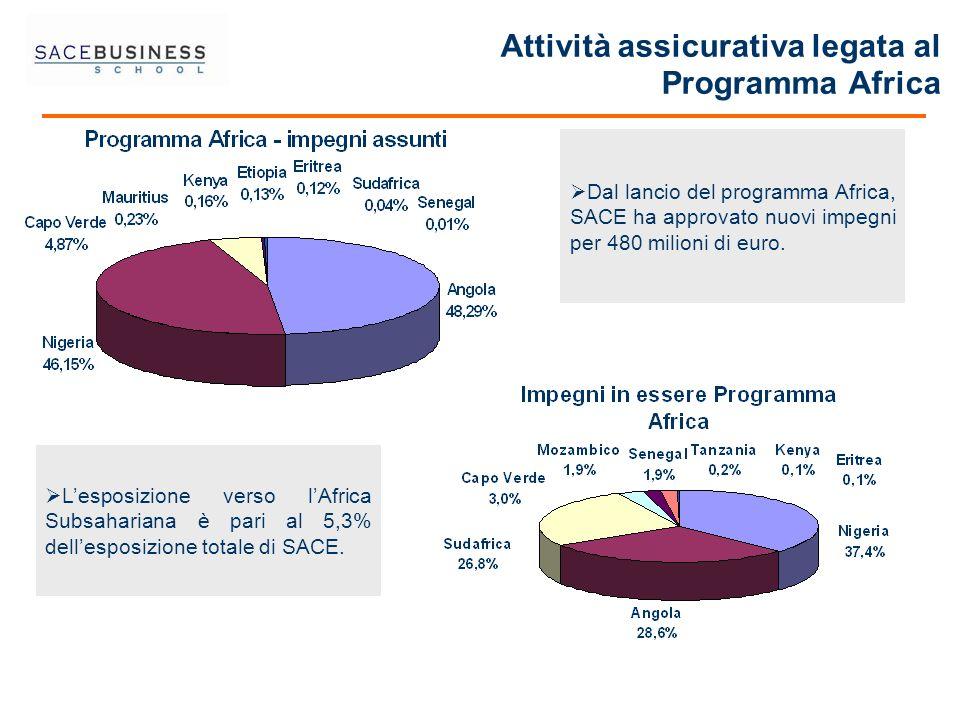 Attività assicurativa legata al Programma Africa Lesposizione verso lAfrica Subsahariana è pari al 5,3% dellesposizione totale di SACE. Dal lancio del