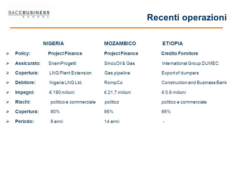 Recenti operazioni NIGERIA MOZAMBICO ETIOPIA Policy: Project Finance Project Finance Credito Fornitore Assicurato: SnamProgetti SinocOil & Gas Interna