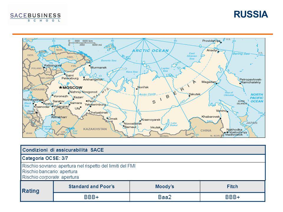 RUSSIA Rating Standard and PoorsMoodysFitch BBB+Baa2BBB+ Condizioni di assicurabilità SACE Categoria OCSE: 3/7 Rischio sovrano: apertura nel rispetto