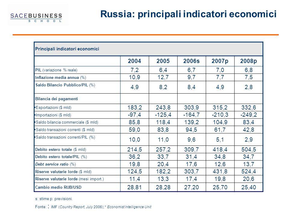 s: stime p: previsioni. Fonte: : IMF (Country Report, July 2006); * Economist Intelligence Unit Russia: principali indicatori economici Principali ind