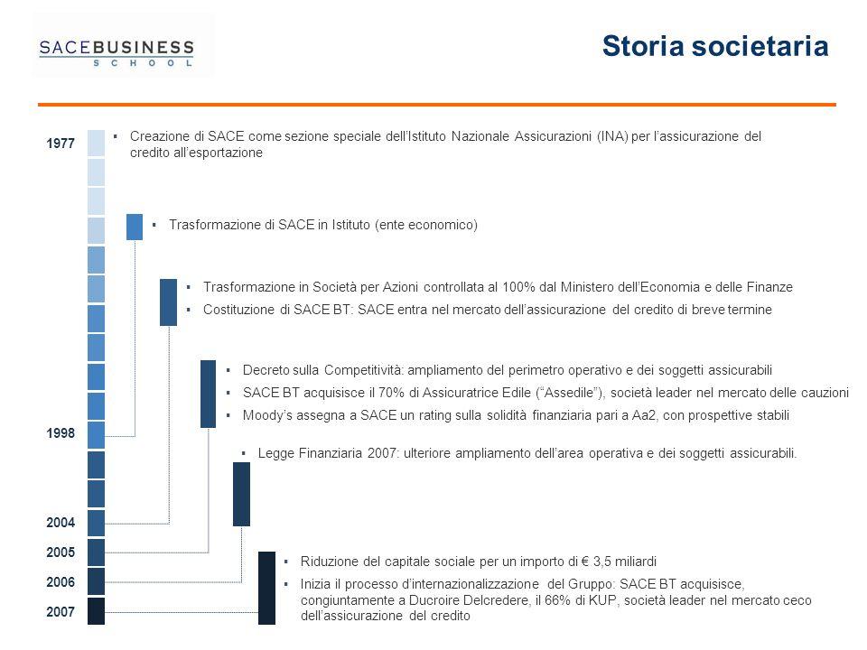 Storia societaria Creazione di SACE come sezione speciale dellIstituto Nazionale Assicurazioni (INA) per lassicurazione del credito allesportazione Tr