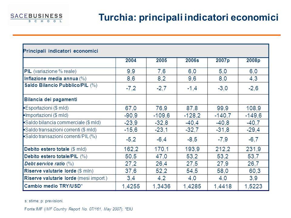Turchia: principali indicatori economici Principali indicatori economici 200420052006s2007p2008p PIL (variazione % reale) 9,97,66,05,06,0 Inflazione m