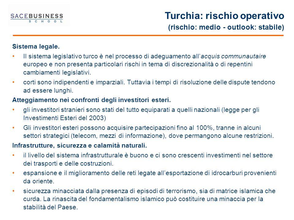 Sistema legale. Il sistema legislativo turco è nel processo di adeguamento allacquis communautaire europeo e non presenta particolari rischi in tema d