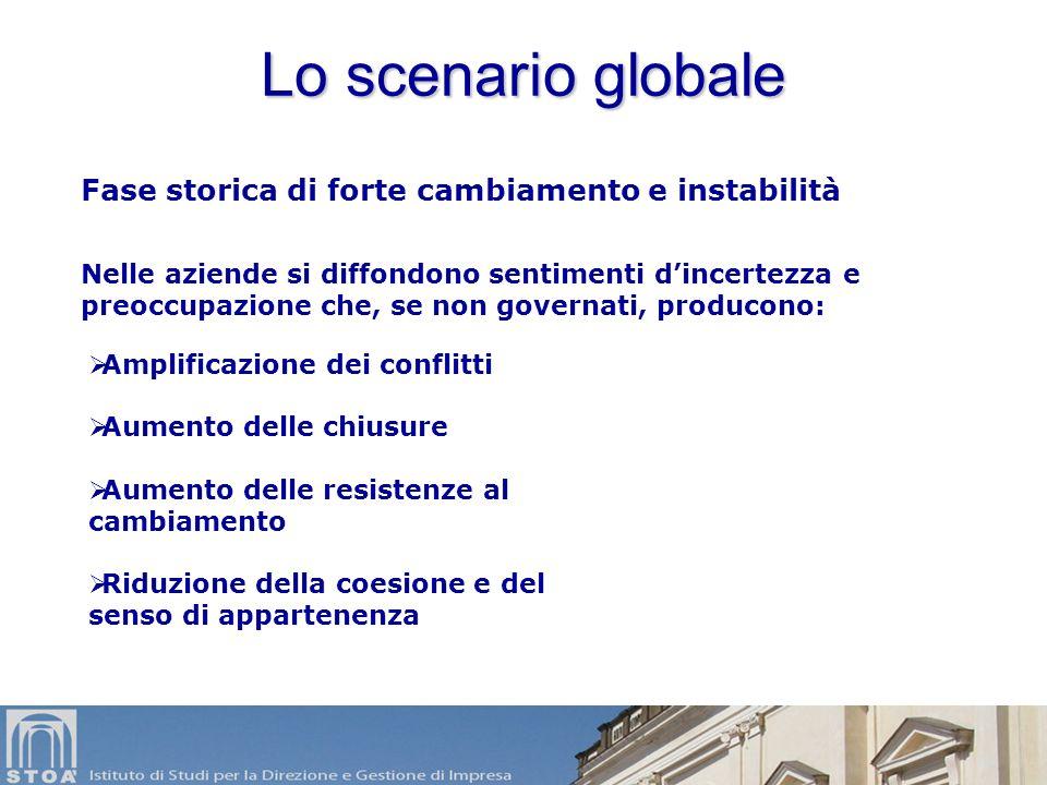 Corso di Specializzazione in Sviluppo e Organizzazione delle Risorse Umane Modulo: Competenze trasversali MOTIVAZIONE E CHANGE MANAGEMENT
