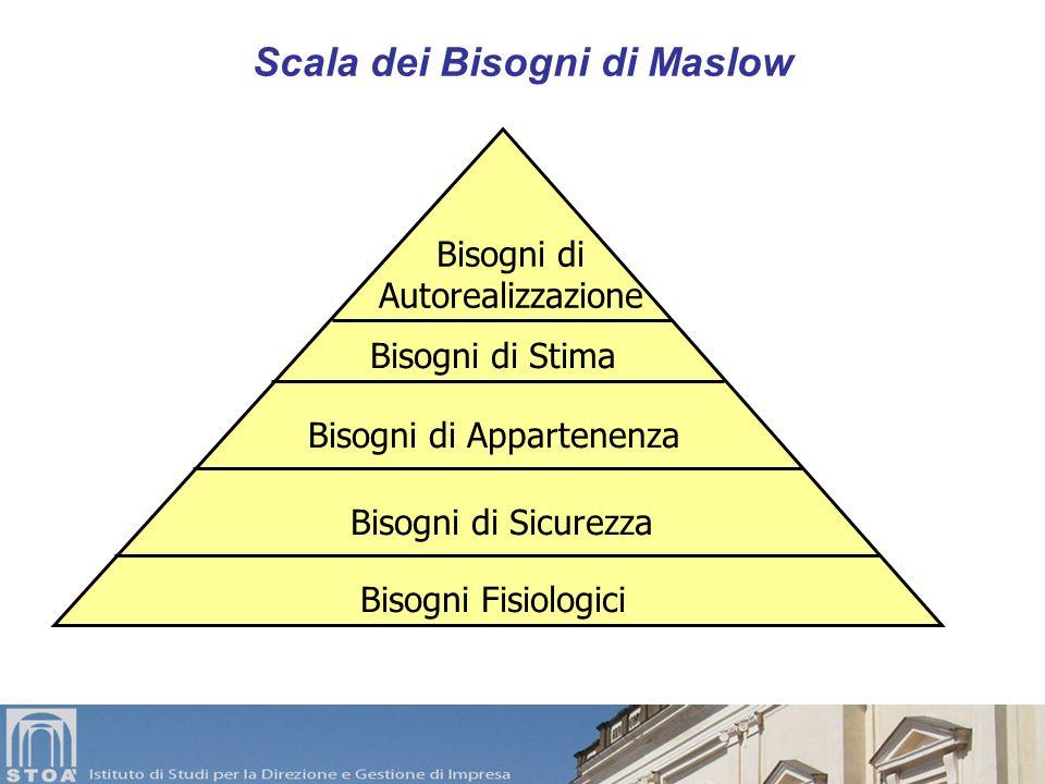 Teoria della Gerarchia dei Bisogni Secondo Maslow esiste una struttura gerarchica nella quale i bisogni si collocano secondo importanza. I bisogni pri