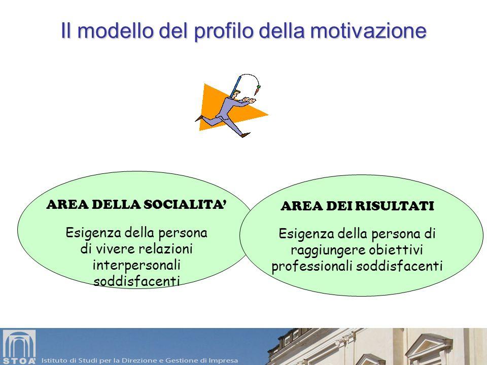 Assiomi sulla motivazione 1.La motivazione non può essere declinata in negativo, quindi non esiste la demotivazione. 2.La motivazione non si può giudi