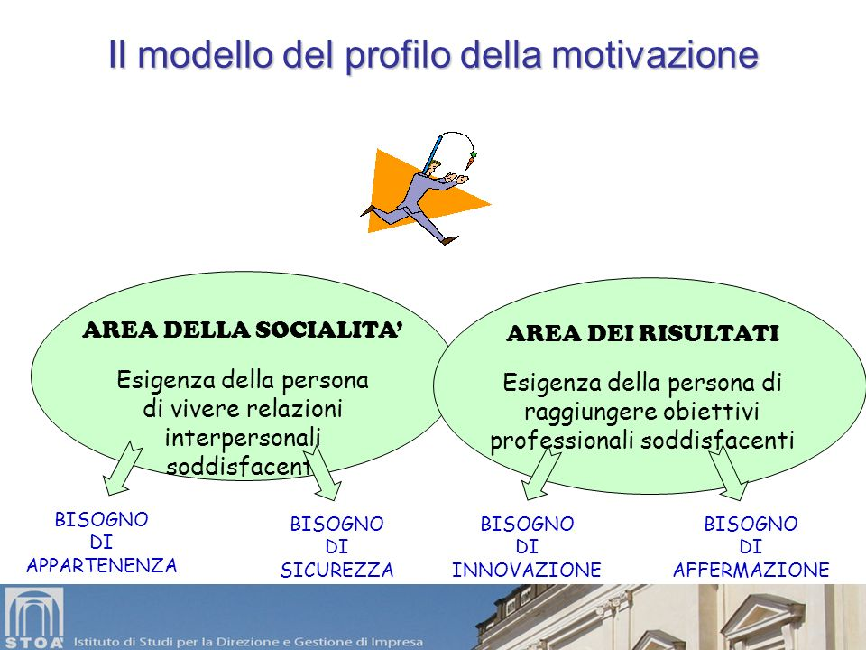 Il modello del profilo della motivazione Esigenza della persona di vivere relazioni interpersonali soddisfacenti AREA DELLA SOCIALITA AREA DEI RISULTA