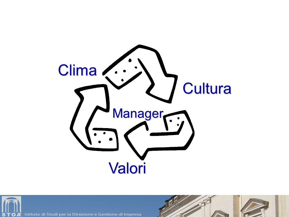 Le responsabilità del management Il manager è, per sua stessa natura, esempio, punto di riferimento, diffusore di valori, connettore di relazioni. Per
