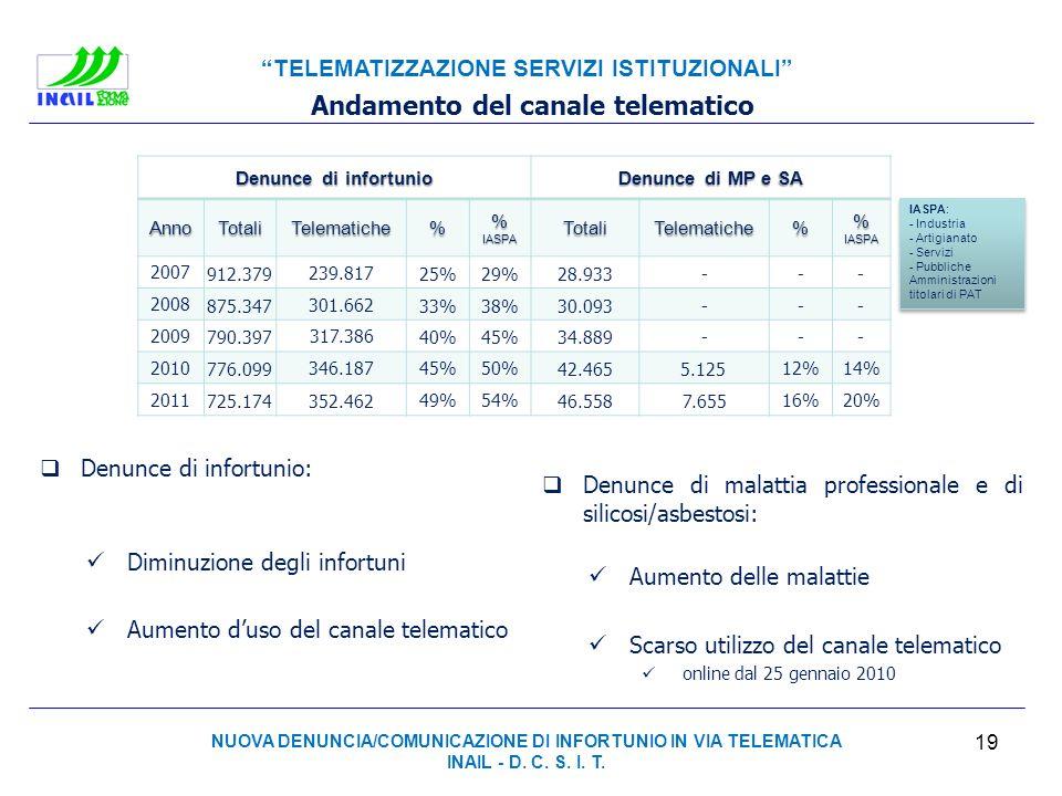 TELEMATIZZAZIONE SERVIZI ISTITUZIONALI Denunce di infortunio Denunce di MP e SA AnnoTotaliTelematiche% % IASPA TotaliTelematiche% 2007 912.379239.8172