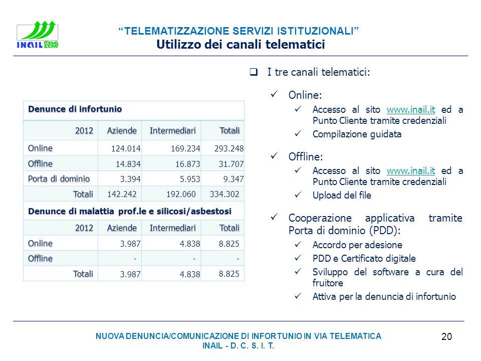 TELEMATIZZAZIONE SERVIZI ISTITUZIONALI Denunce di infortunio 2012AziendeIntermediariTotali Online 124.014169.234293.248 Offline 14.83416.87331.707 Por