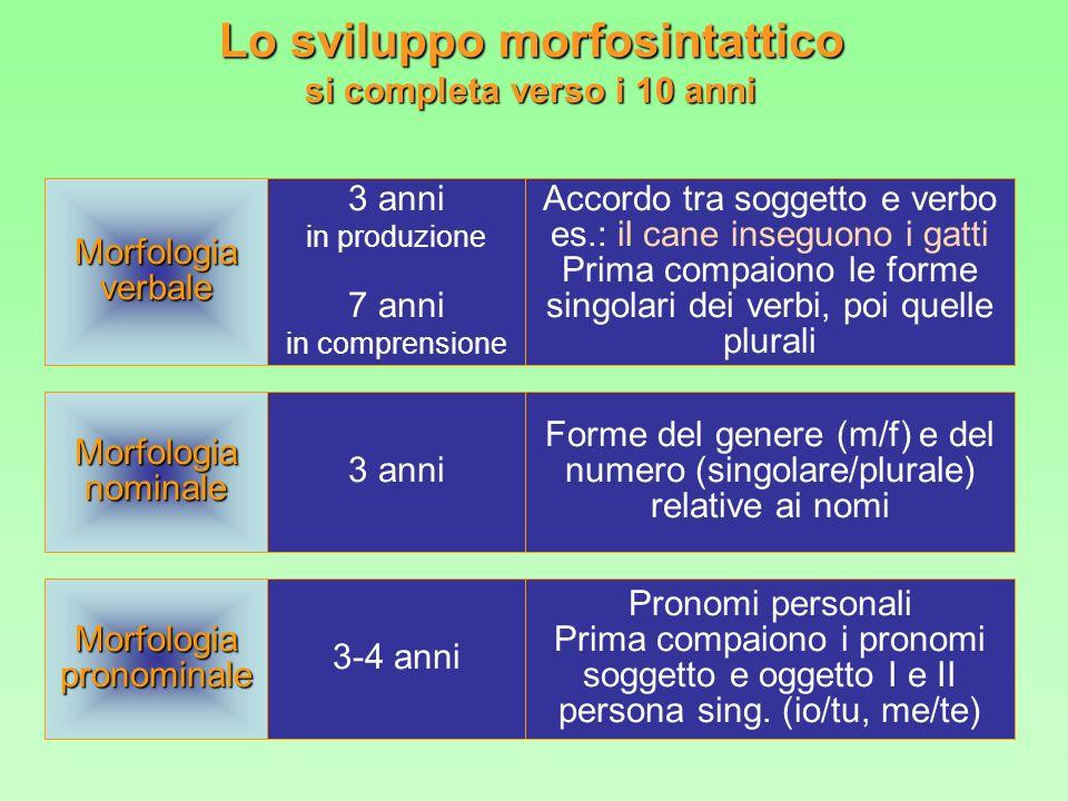 Morfologiaverbale Morfologianominale 3 anni in produzione 7 anni in comprensione 3 anni Lo sviluppo morfosintattico si completa verso i 10 anni Accord