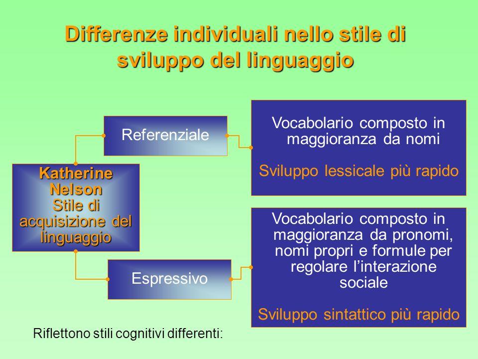 Referenziale Vocabolario composto in maggioranza da nomi Sviluppo lessicale più rapido Katherine Nelson Stile di acquisizione del linguaggio Espressiv