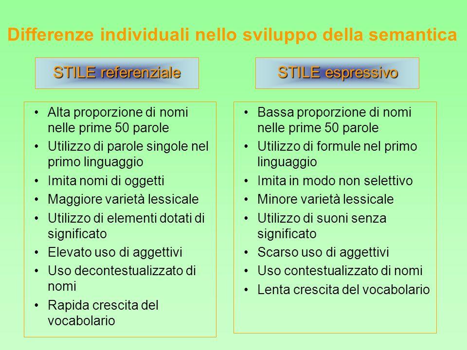 Differenze individuali nello sviluppo della semantica Alta proporzione di nomi nelle prime 50 parole Utilizzo di parole singole nel primo linguaggio I