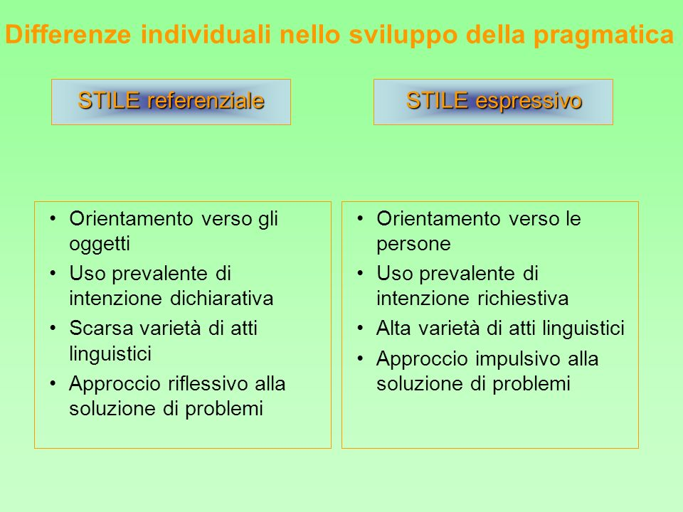 Differenze individuali nello sviluppo della pragmatica Orientamento verso gli oggetti Uso prevalente di intenzione dichiarativa Scarsa varietà di atti