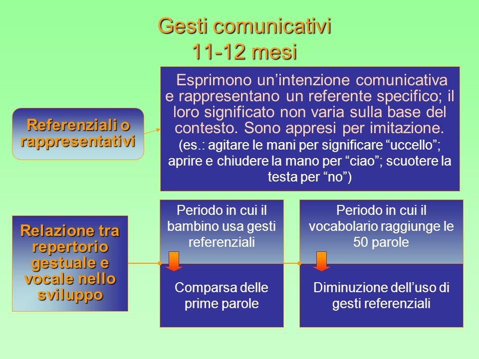 Referenziali o rappresentativi Relazione tra repertorio gestuale e vocale nello sviluppo Periodo in cui il bambino usa gesti referenziali Comparsa del