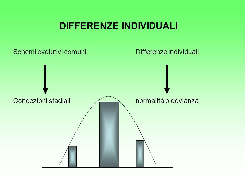 DIFFERENZE INDIVIDUALI Schemi evolutivi comuniDifferenze individuali Concezioni stadialinormalità o devianza