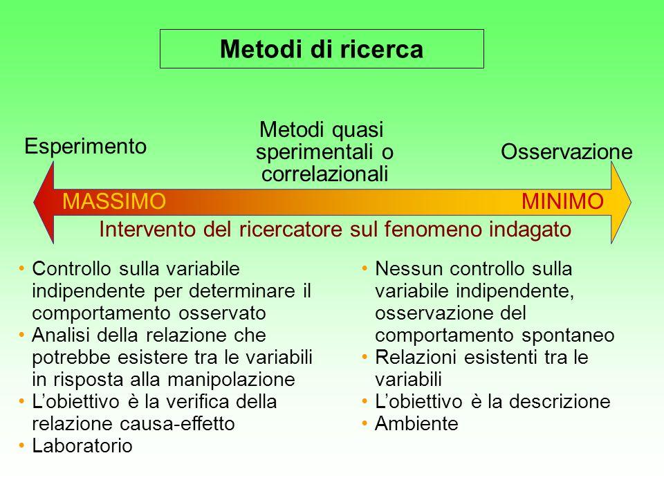 MASSIMOMINIMO Intervento del ricercatore sul fenomeno indagato Esperimento Osservazione Metodi quasi sperimentali o correlazionali Controllo sulla var