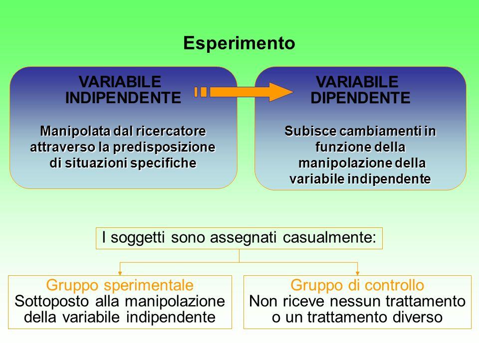 VARIABILE INDIPENDENTE Manipolata dal ricercatore attraverso la predisposizione di situazioni specifiche VARIABILE DIPENDENTE Subisce cambiamenti in f